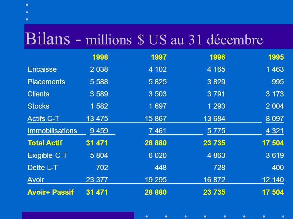 Bilans - millions $ US au 31 décembre