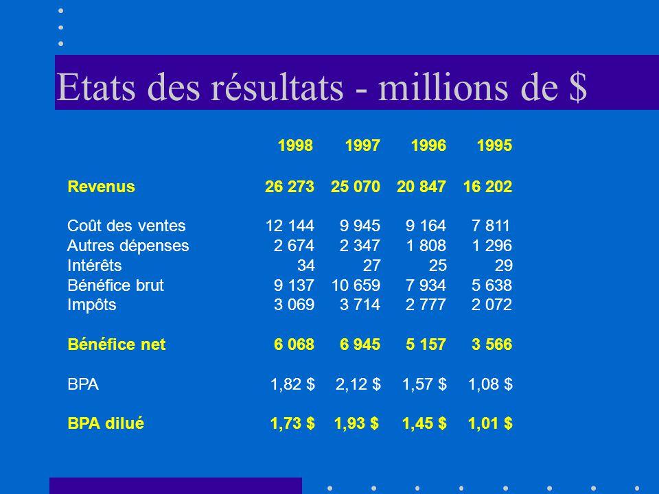Etats des résultats - millions de $