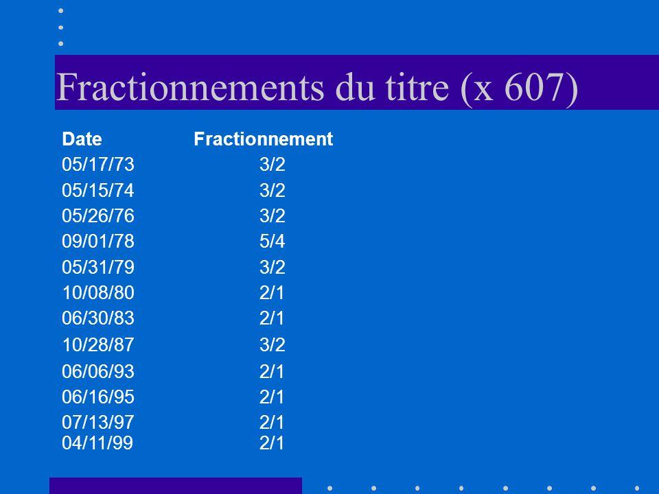 Fractionnements du titre (x 607)