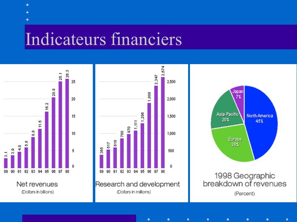 Indicateurs financiers