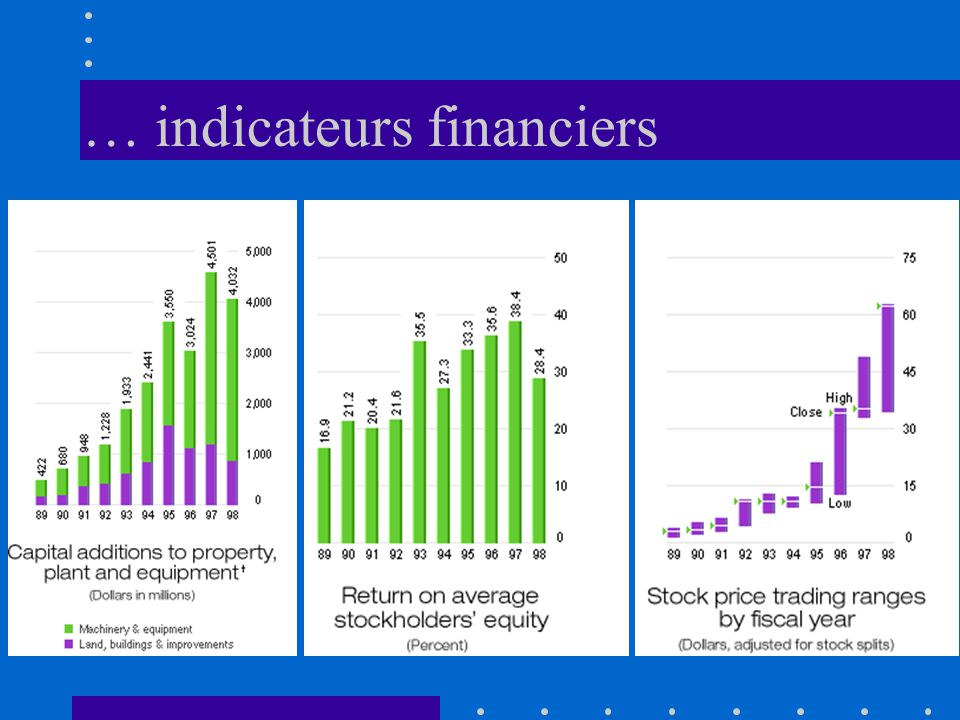 … indicateurs financiers