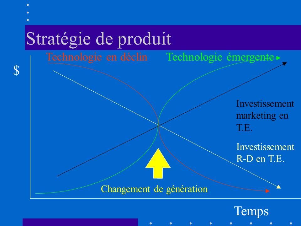 Stratégie de produit $ Temps Technologie en déclin