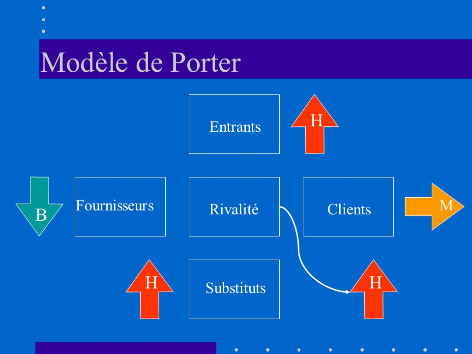 Modèle de Porter H B H H Entrants Fournisseurs M Rivalité Clients