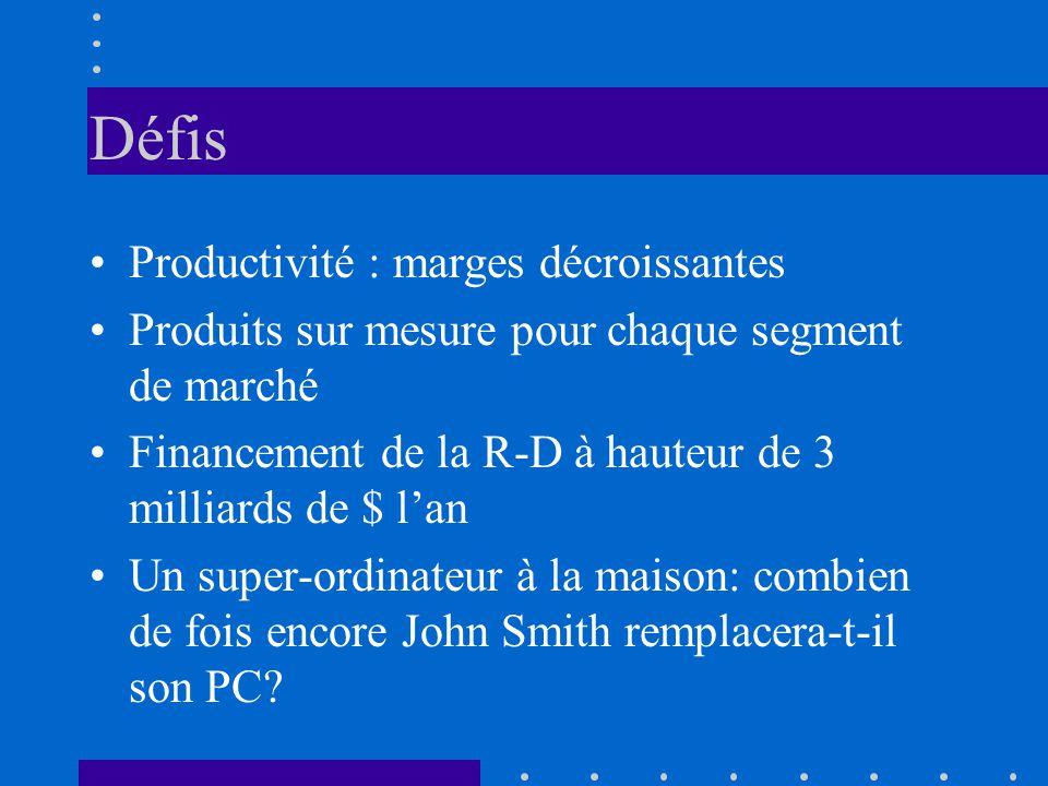 Défis Productivité : marges décroissantes