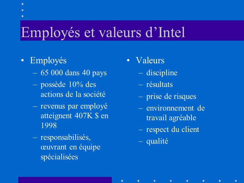 Employés et valeurs d'Intel