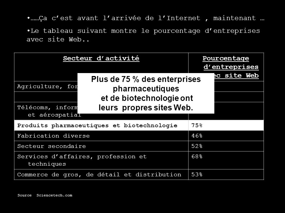 Pourcentage d'entreprises avec site Web