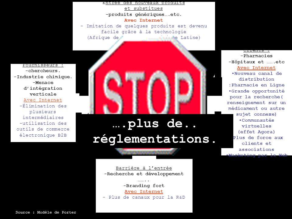 …Mais aussi…… ….plus de.. réglementations.