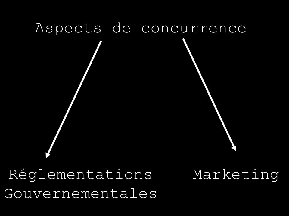 Aspects de concurrence
