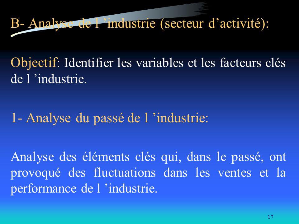 B- Analyse de l 'industrie (secteur d'activité):