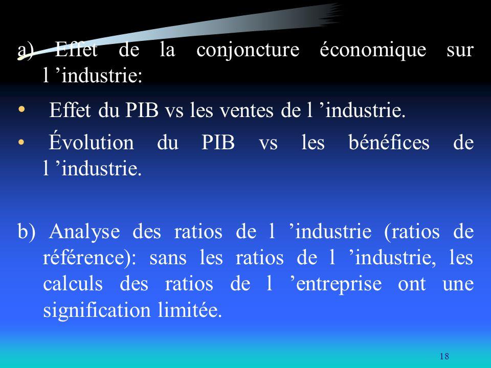 Effet du PIB vs les ventes de l 'industrie.