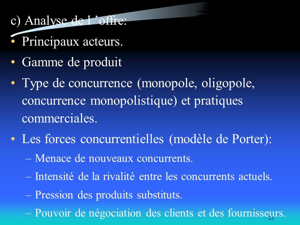 Les forces concurrentielles (modèle de Porter):