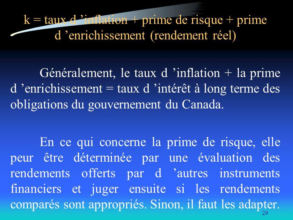 k = taux d 'inflation + prime de risque + prime d 'enrichissement (rendement réel)