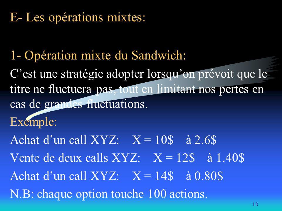 E- Les opérations mixtes: 1- Opération mixte du Sandwich:
