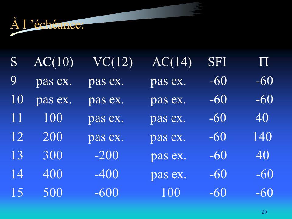 À l 'échéance: S AC(10) VC(12) AC(14) SFI  9 pas ex. pas ex. pas ex. -60 -60.