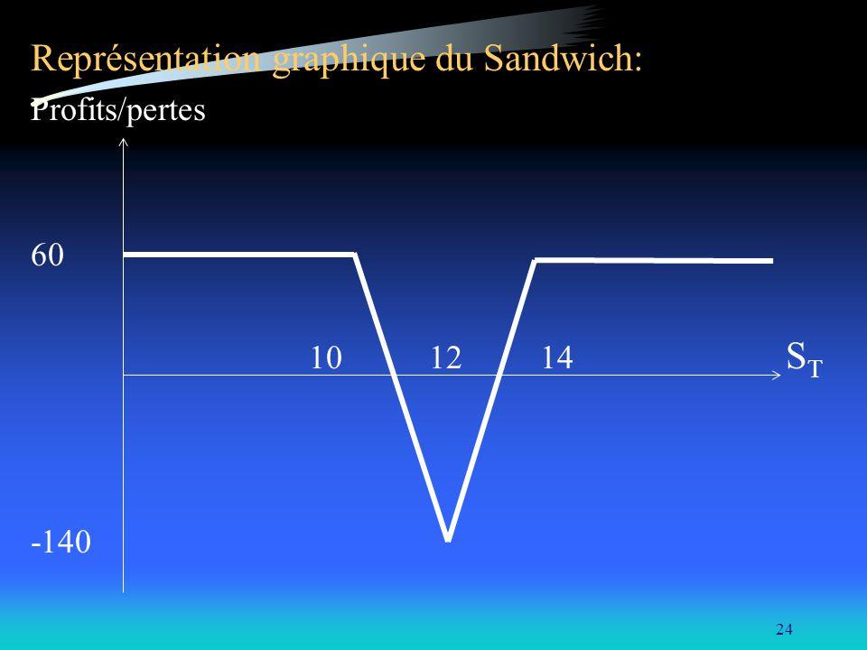 Représentation graphique du Sandwich: