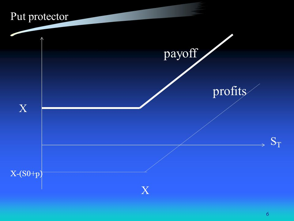Put protector payoff profits X ST X-(S0+p)