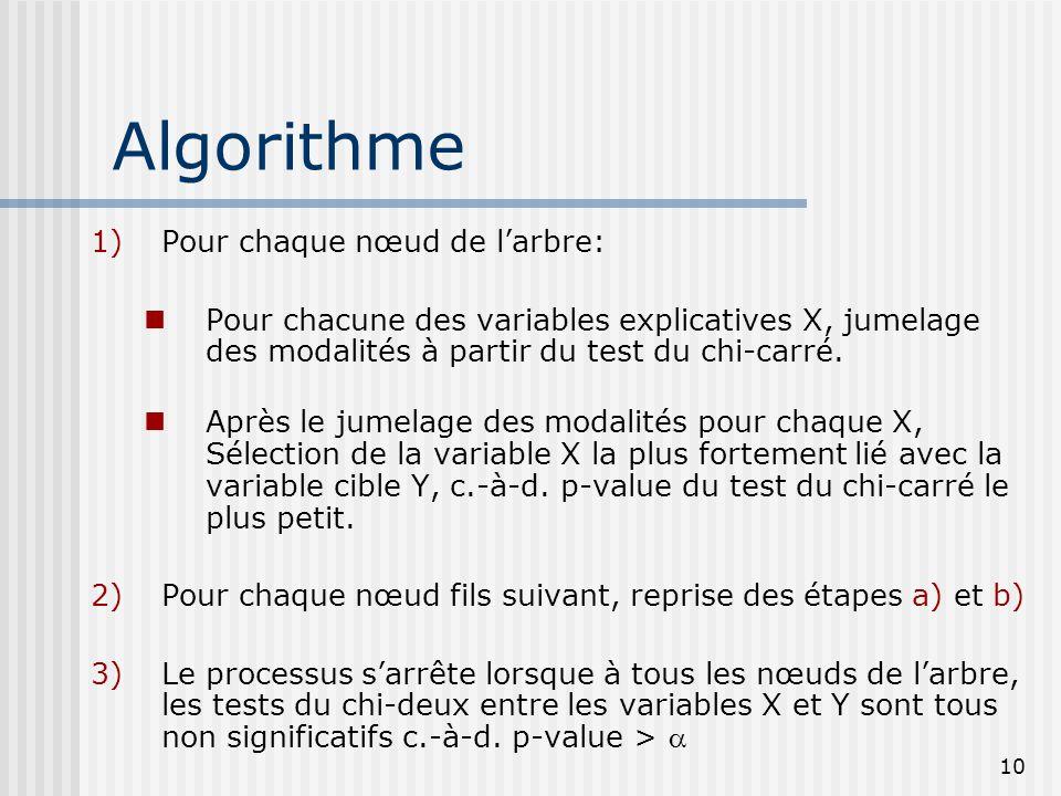 Algorithme Pour chaque nœud de l'arbre:
