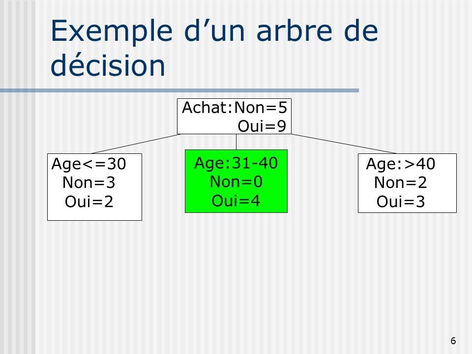 Exemple d'un arbre de décision