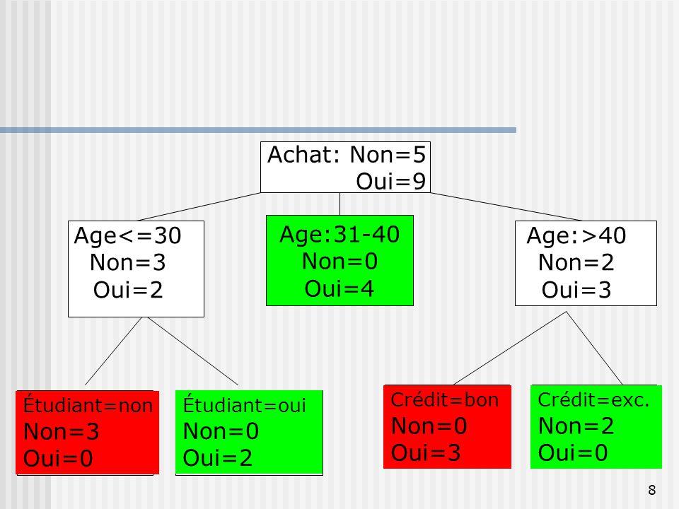 Achat: Non=5 Oui=9 Age<=30 Non=3 Oui=2 Age:31-40 Non=0 Oui=4