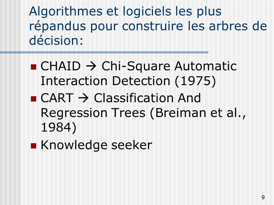 Algorithmes et logiciels les plus répandus pour construire les arbres de décision: