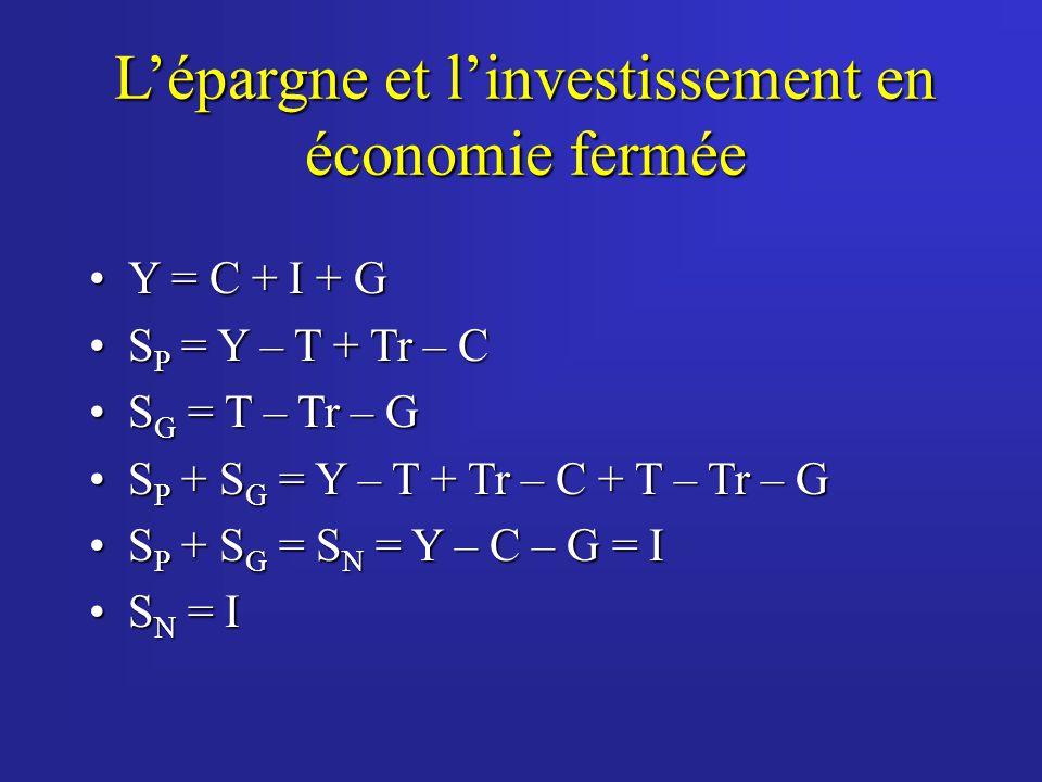 L'épargne et l'investissement en économie fermée