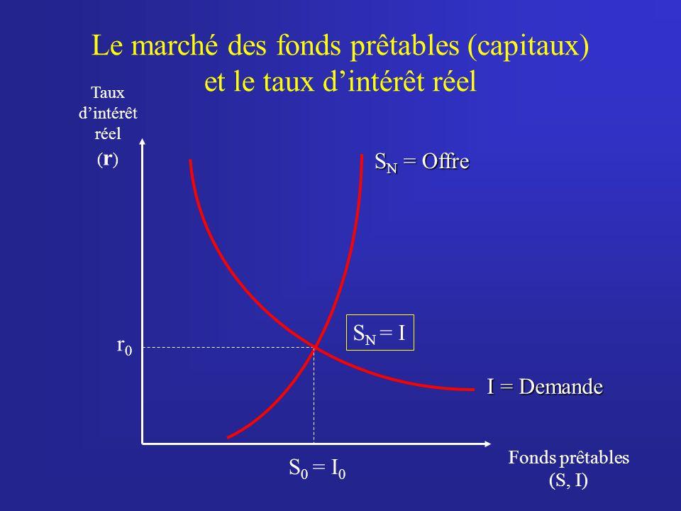 Le marché des fonds prêtables (capitaux) et le taux d'intérêt réel