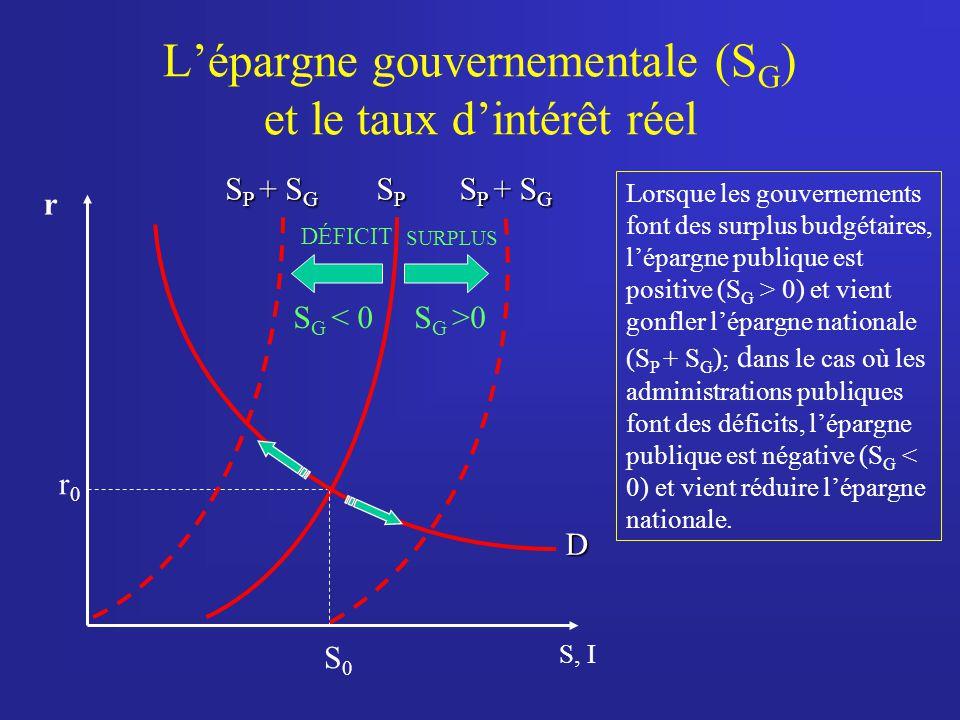 L'épargne gouvernementale (SG) et le taux d'intérêt réel