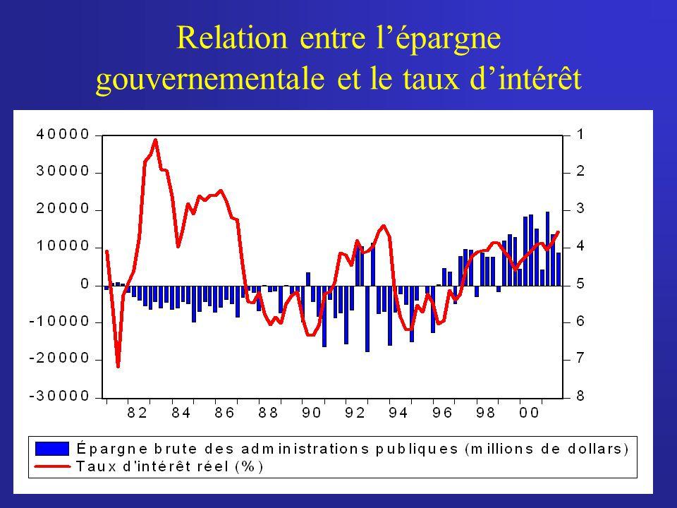 Relation entre l'épargne gouvernementale et le taux d'intérêt