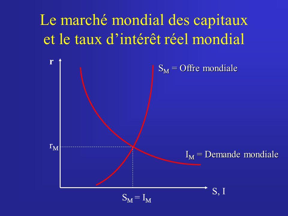 Le marché mondial des capitaux et le taux d'intérêt réel mondial