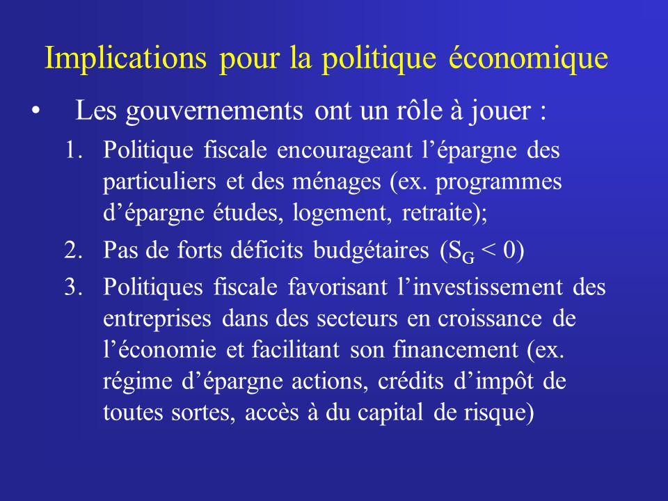 Implications pour la politique économique