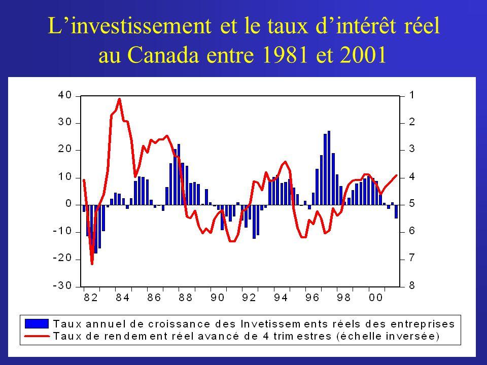 L'investissement et le taux d'intérêt réel au Canada entre 1981 et 2001