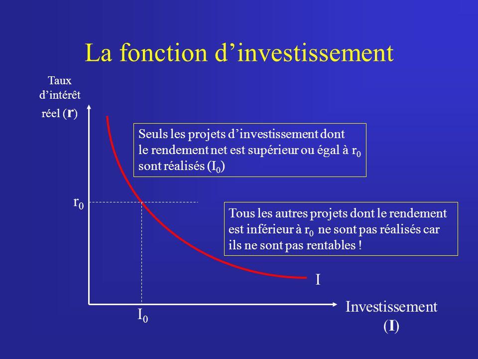 La fonction d'investissement