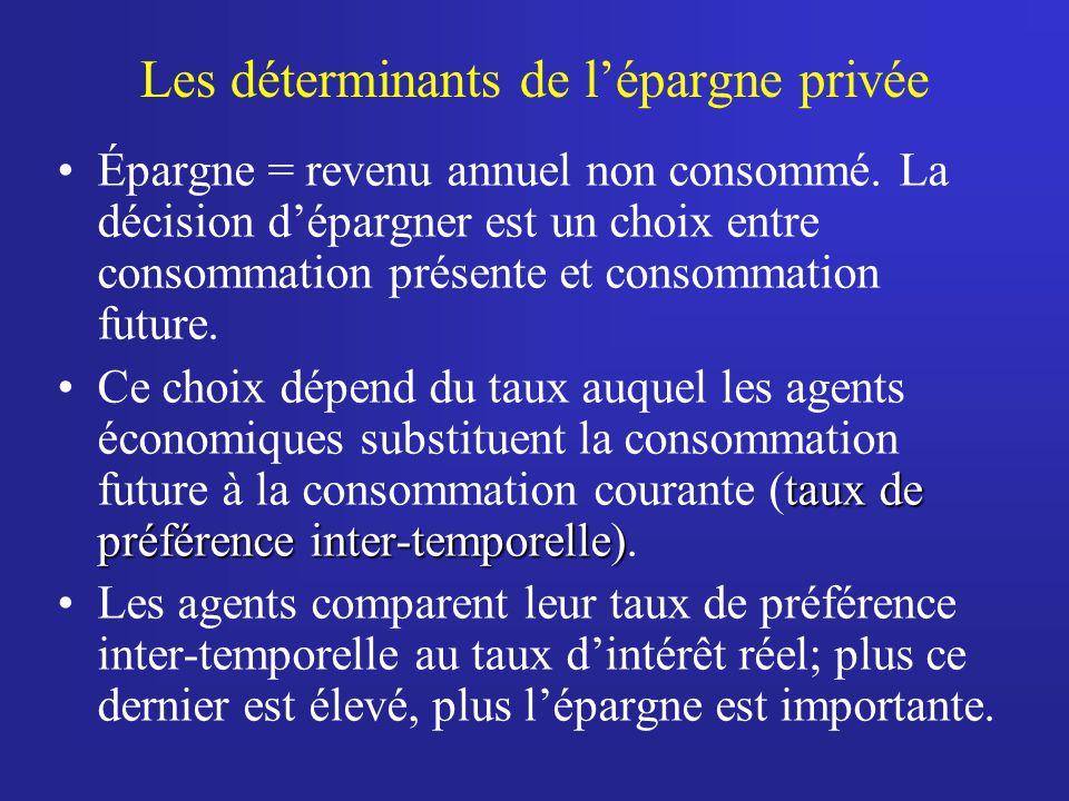 Les déterminants de l'épargne privée