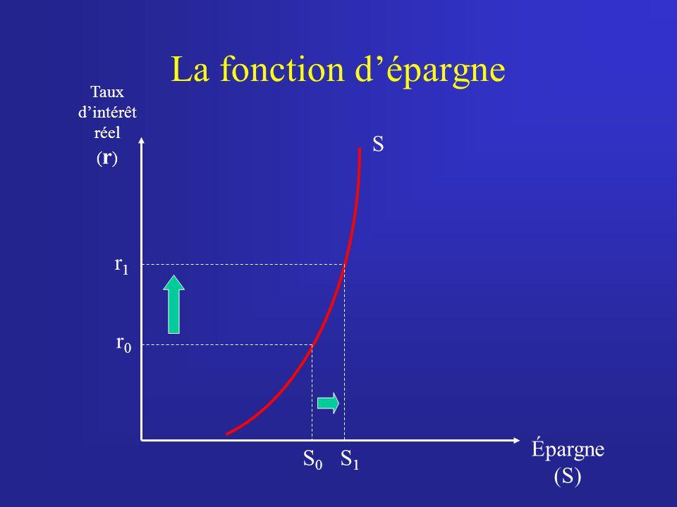 La fonction d'épargne S r1 r0 Épargne (S) S0 S1 Taux d'intérêt réel