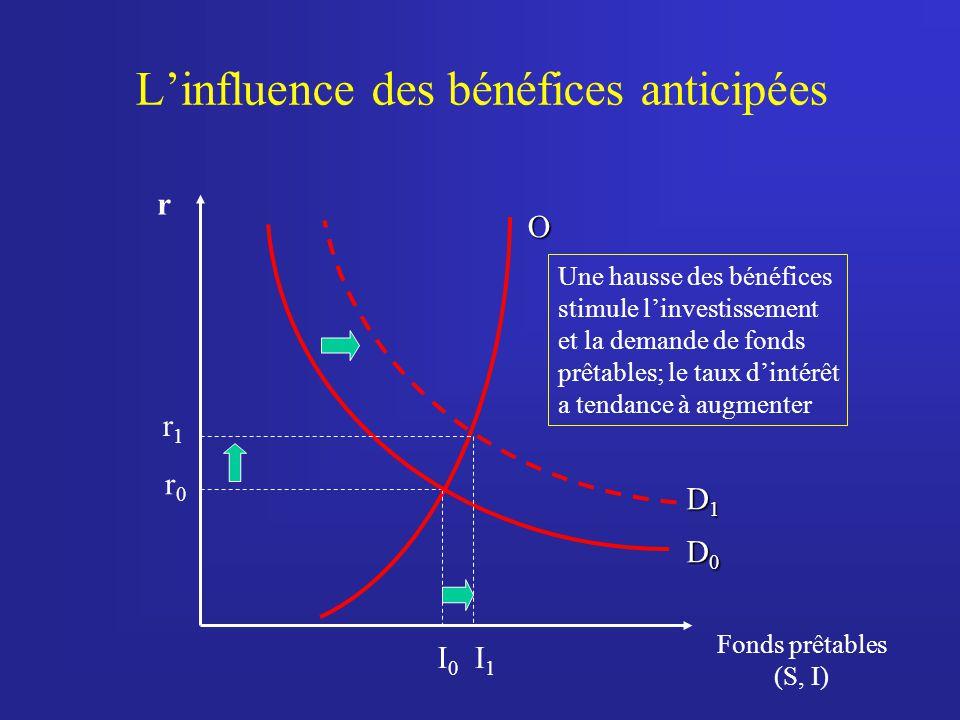 L'influence des bénéfices anticipées