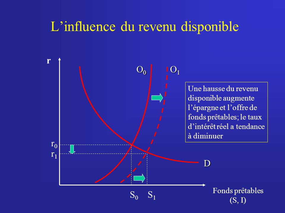 L'influence du revenu disponible