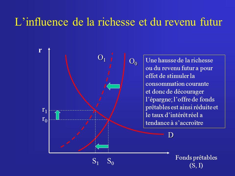 L'influence de la richesse et du revenu futur
