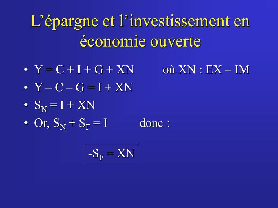 L'épargne et l'investissement en économie ouverte