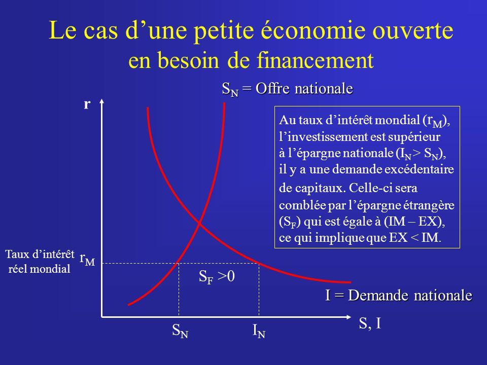 Le cas d'une petite économie ouverte en besoin de financement