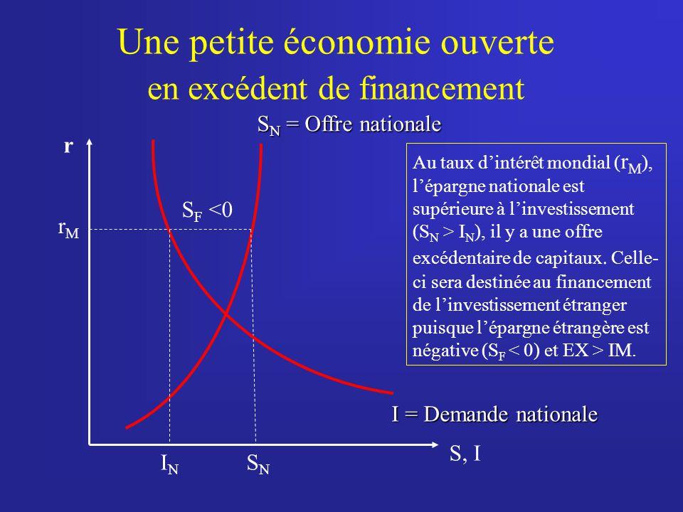 Une petite économie ouverte en excédent de financement