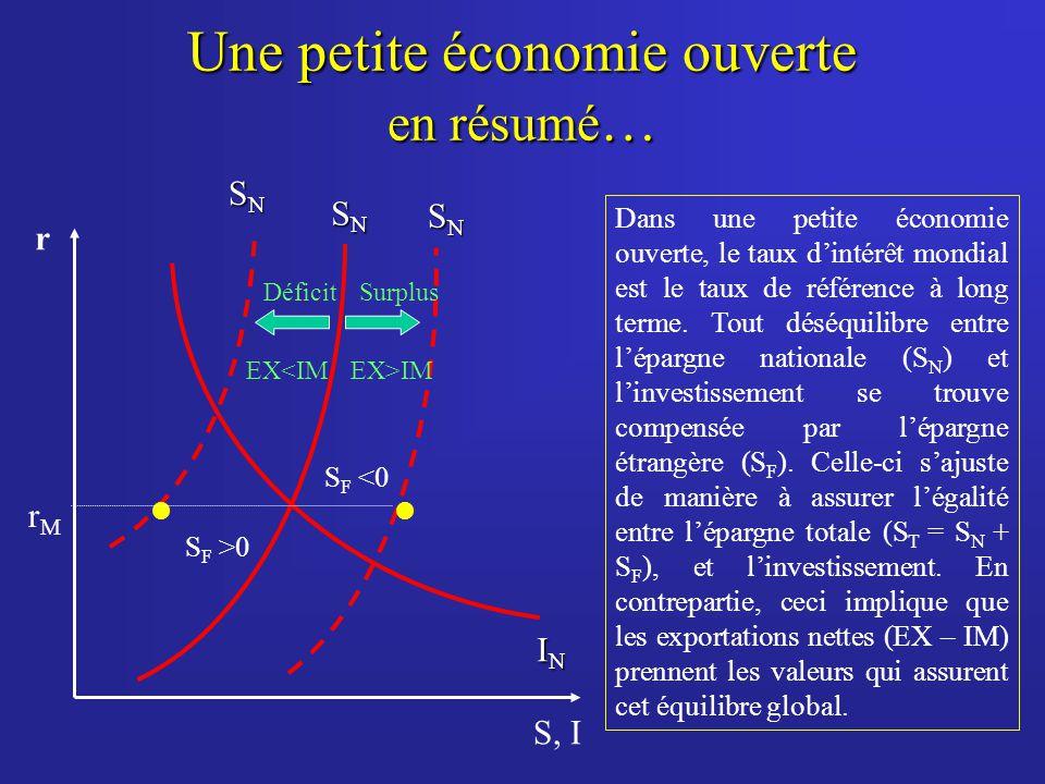 Une petite économie ouverte en résumé…