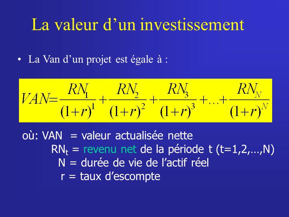 La valeur d'un investissement
