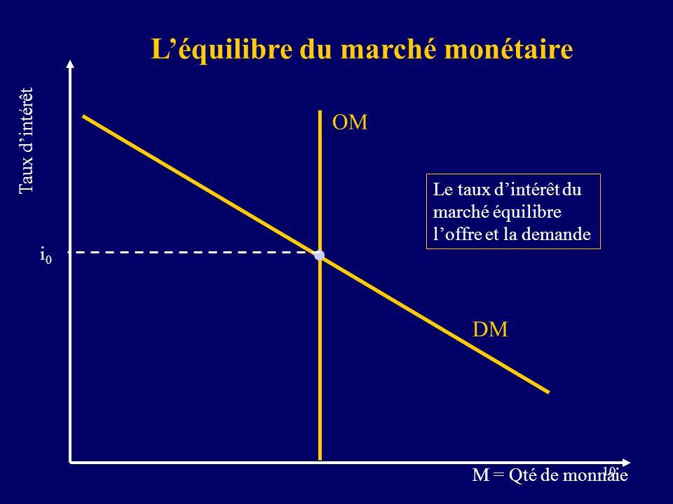 L'équilibre du marché monétaire
