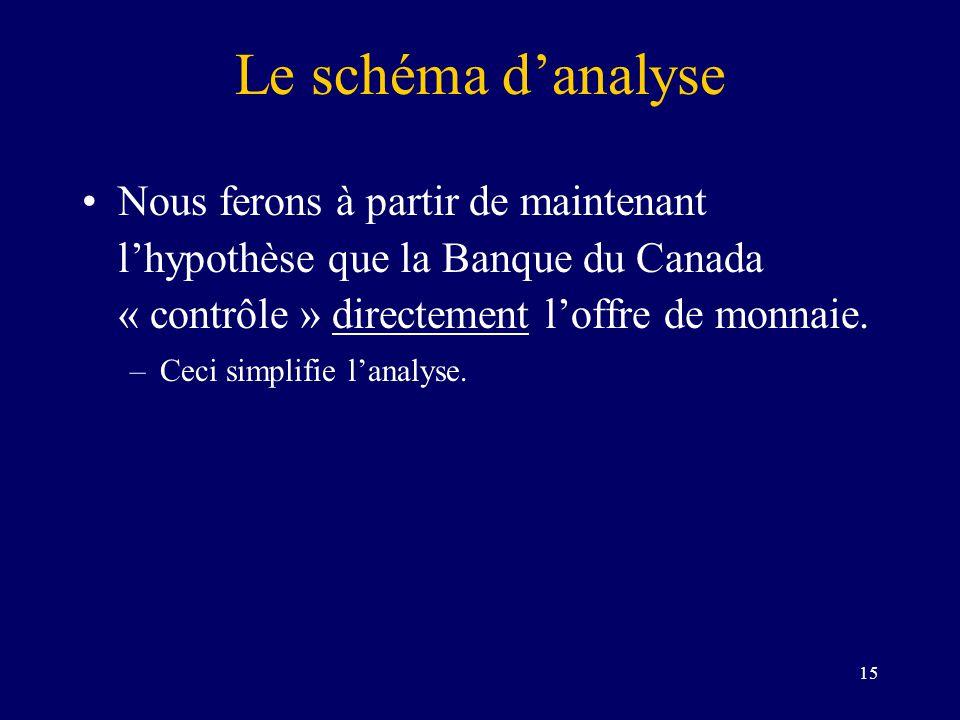 Le schéma d'analyse Nous ferons à partir de maintenant l'hypothèse que la Banque du Canada « contrôle » directement l'offre de monnaie.