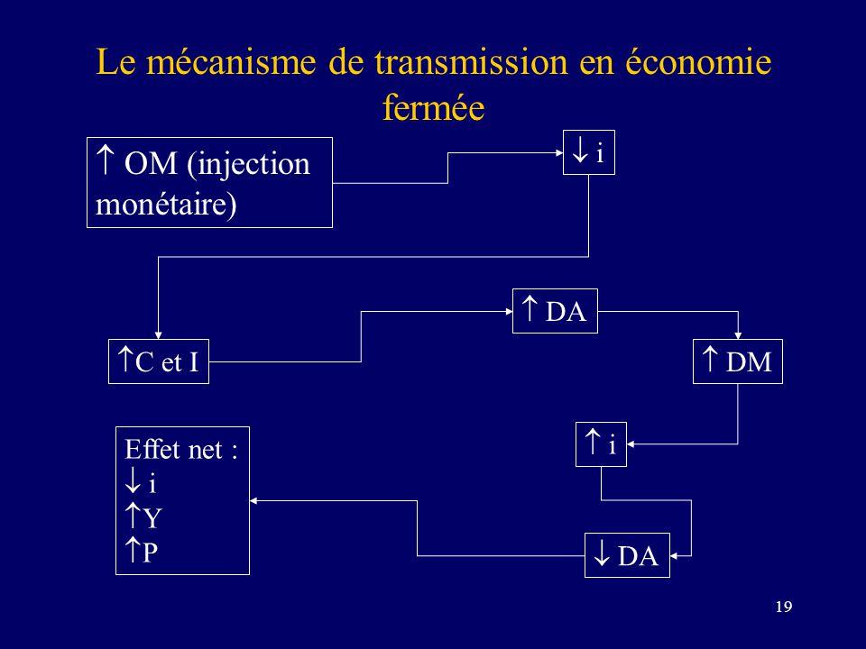 Le mécanisme de transmission en économie fermée