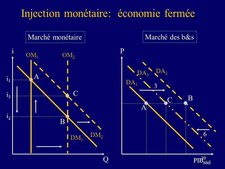 Injection monétaire: économie fermée
