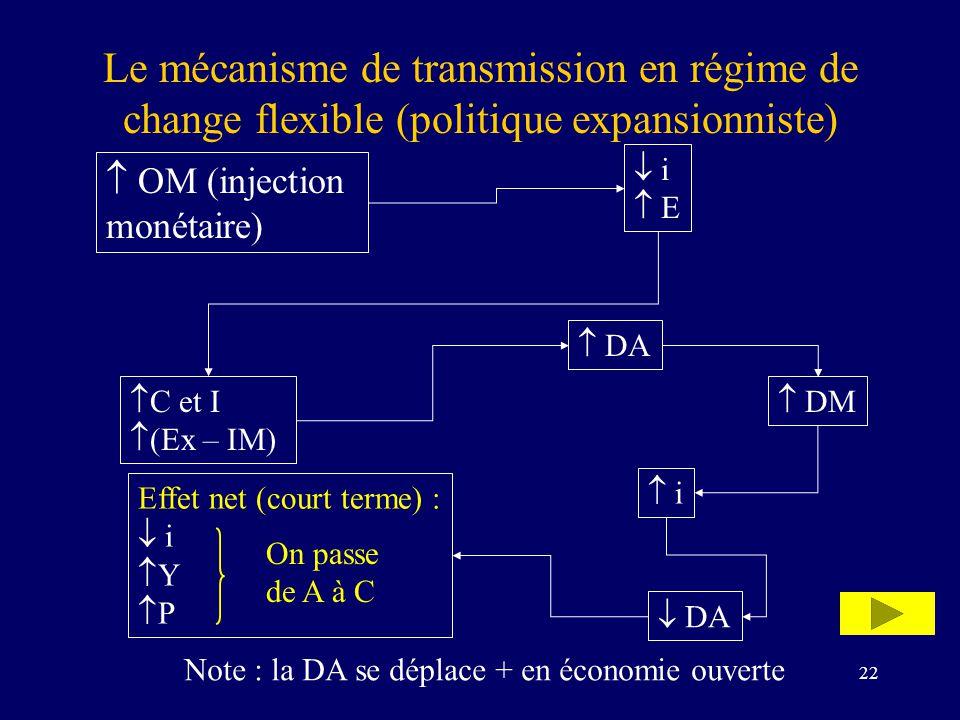 Le mécanisme de transmission en régime de change flexible (politique expansionniste)