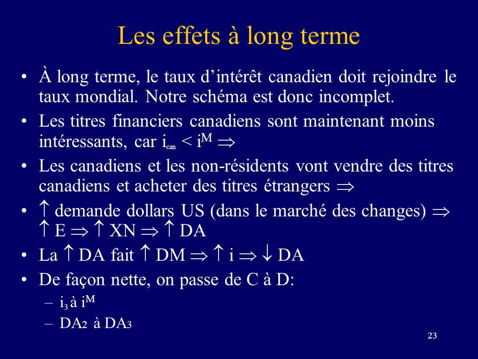 Les effets à long terme À long terme, le taux d'intérêt canadien doit rejoindre le taux mondial. Notre schéma est donc incomplet.