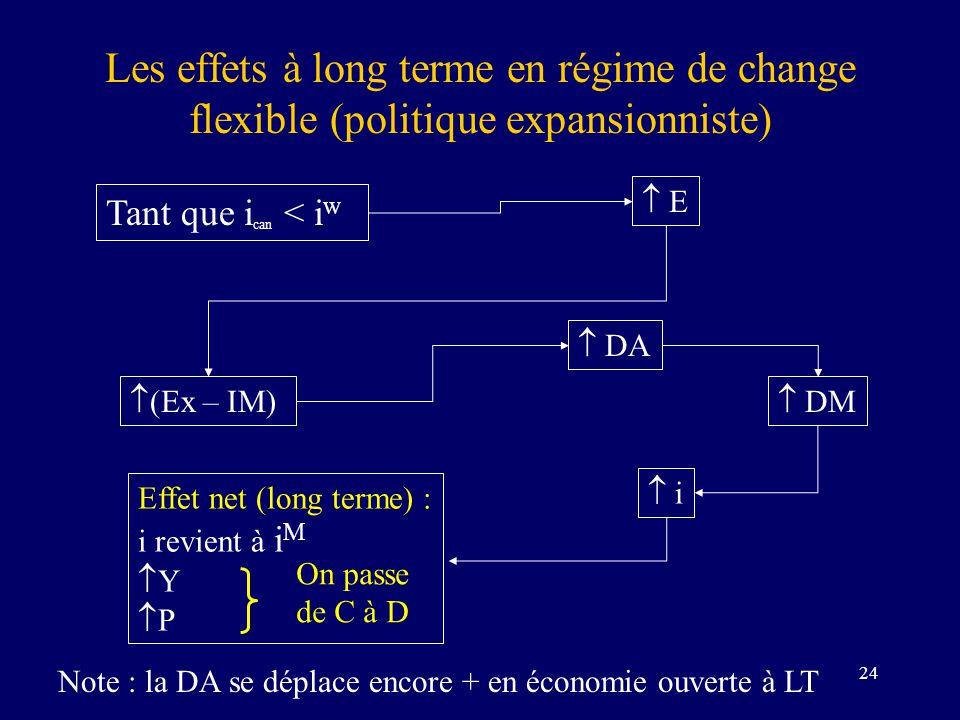 Les effets à long terme en régime de change flexible (politique expansionniste)