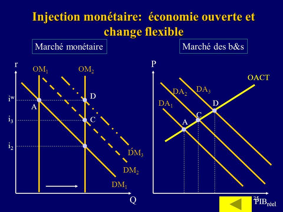Injection monétaire: économie ouverte et change flexible